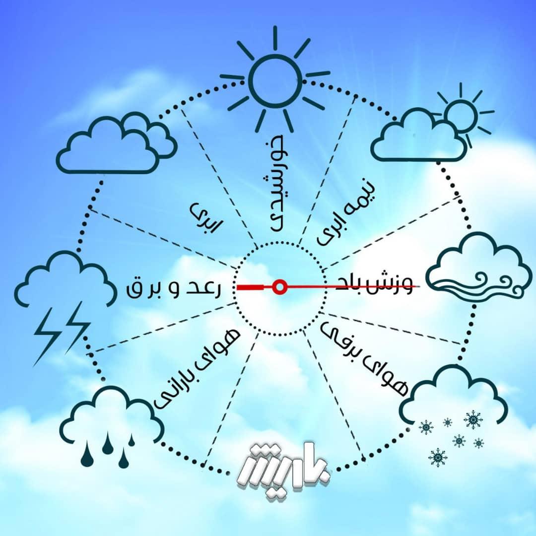 پیشبینی وزش باد در آذربایجانغربی