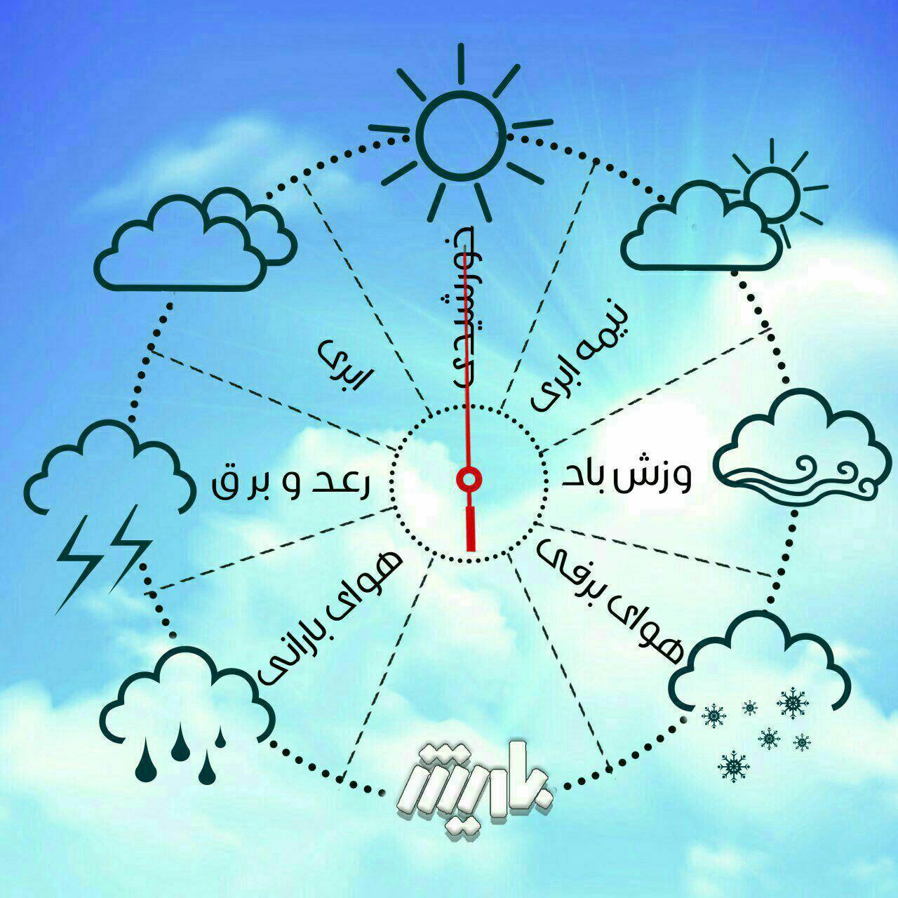 پیشبینی افزایش دما در آذربایجانغربی