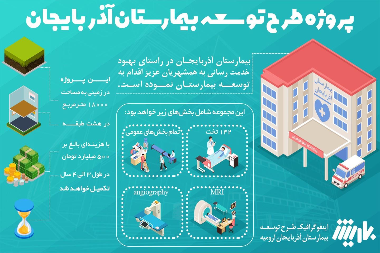 اینفوگرافیک طرح توسعه بیمارستان آذربایجان ارومیه